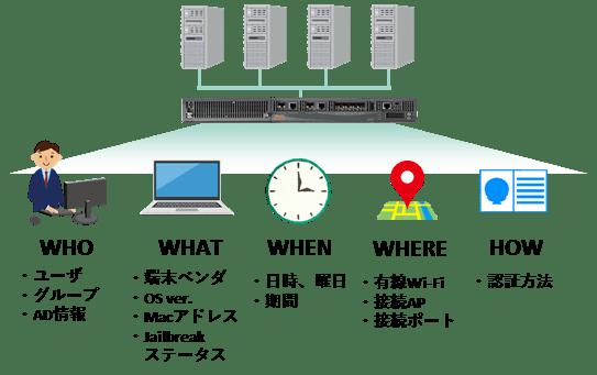 riscon-tokyo-aruba-networks-image3
