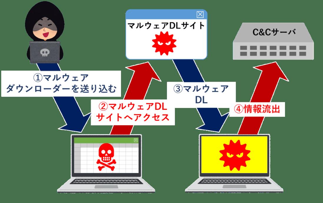 なぜDNSのセキュリティを強化しなければいけないのか1