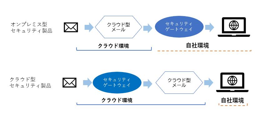 導入形式はクラウドとオンプレミス