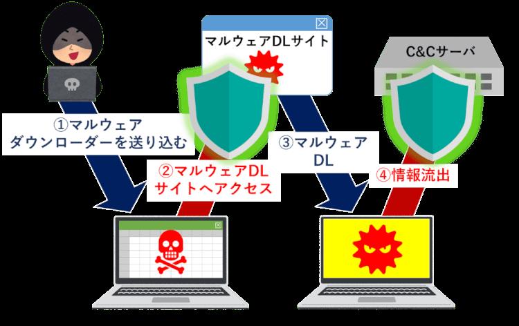 なぜDNSのセキュリティを強化しなければいけないのか2