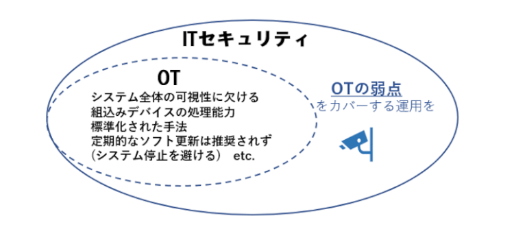 it-ot-security