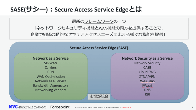Secure Access Service Edge (SASE)とは