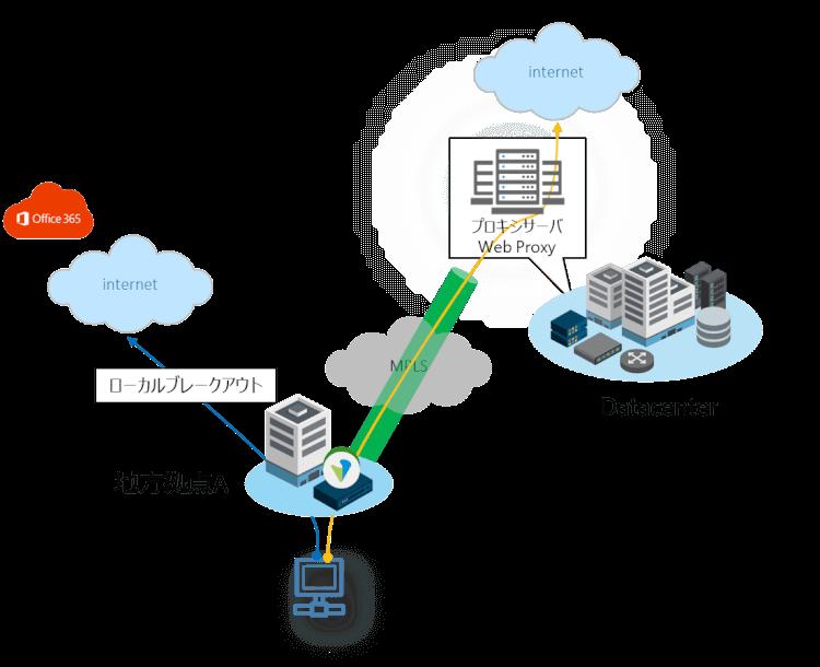 Office 365のローカルブレークアウトを可能にするSD-WANのテクノロジー