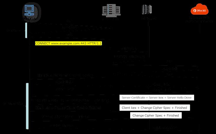 プロキシサーバを経由するトラフィックについて