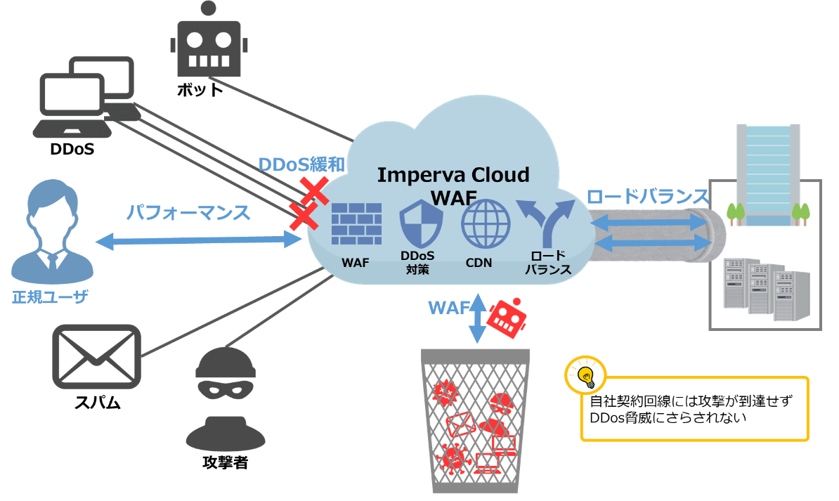クラウド型DDoS対策がお勧めな理由