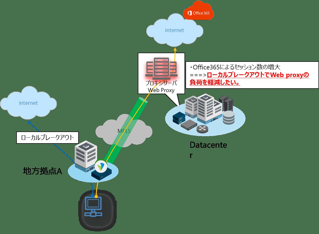 Office 365繋がらない問題に対してSD-WANで解決する際のプロキシサーバに関する考慮事項プロキシ 前編