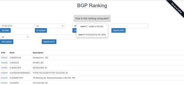 CIRCL BGP Ranking