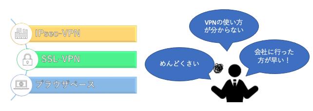 様々なVPN方式に対応