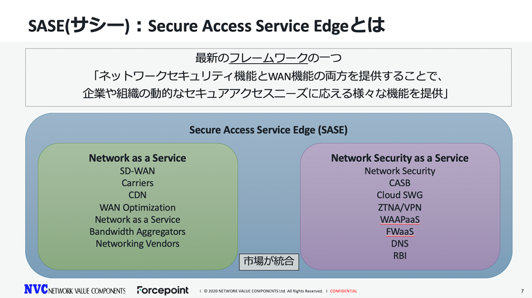 Secure Access Service Edge (SASE)とは