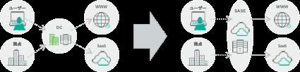 今話題のSecure Access Service Edge (SASE)とは_2021年版-04