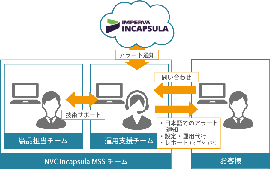 Incapsula 運用支援サービス