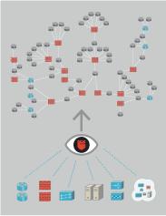 自動化、可視化:ネットワークの実態把握