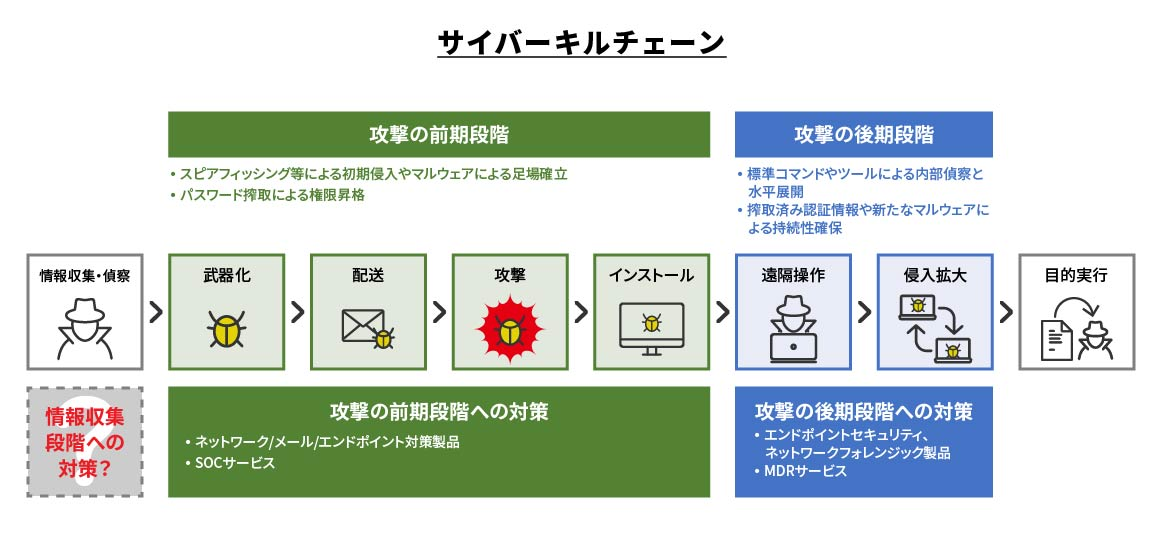 Security Risk Ratingとは