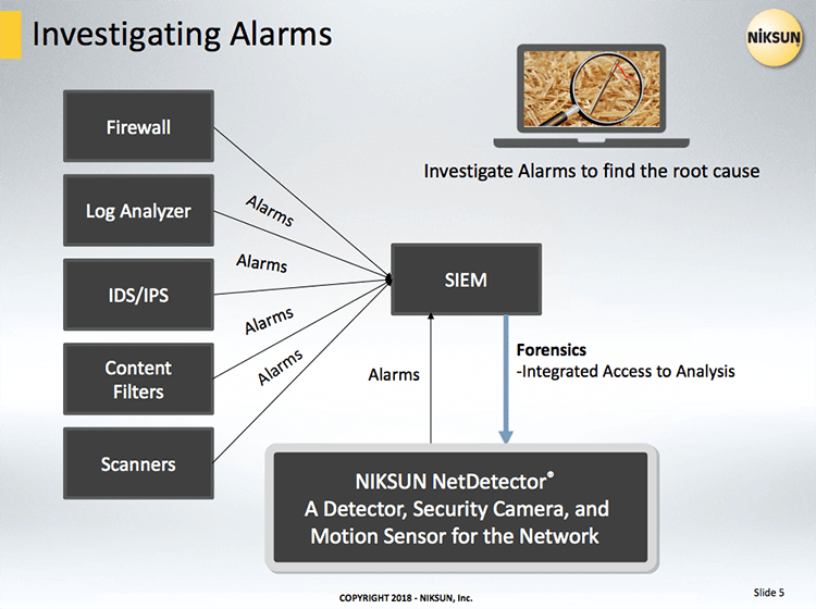 Investigating Alarms