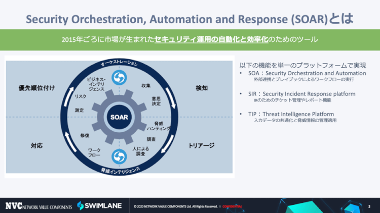 Security Orchestration, Automation and Response: SOARとは?