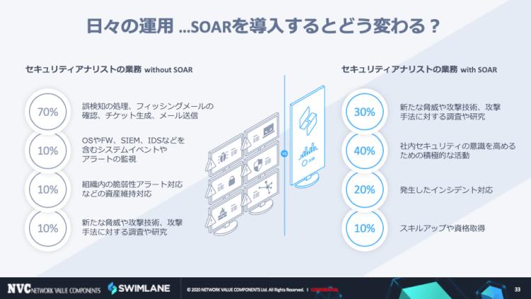 SOARが提供する主な機能は何?導入するとどんなメリットがある?? 2
