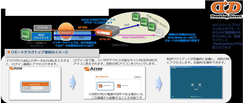 さらにArray Networks独自の技術会社にいるのと同じ感覚で操作できるDesktop Direct機能