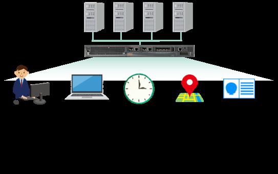コンテキストベースのアクセス管理