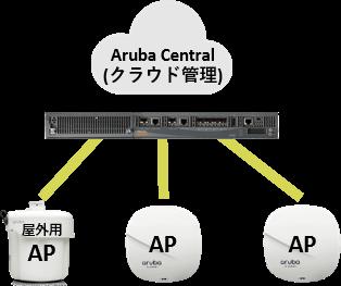 Aruba Centralによる全ネットワークのクラウド管理