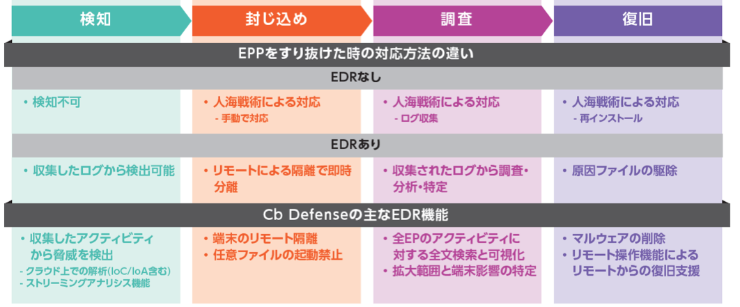 EDR(検知&対応)