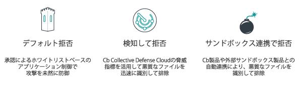 柔軟な防御オプション-2