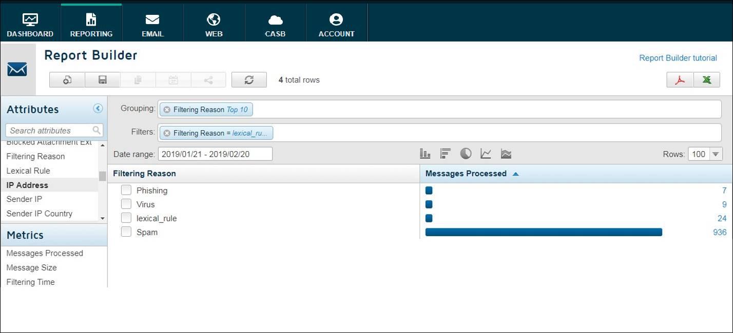 FORCEPOINT セキュリティ管理コンソールによるメール統合管理画面