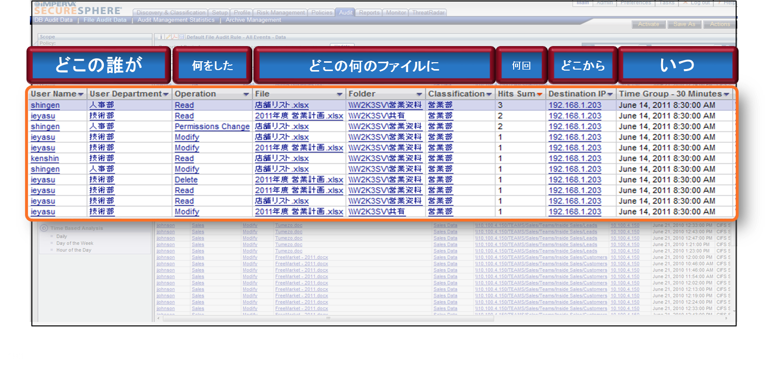 重要ファイルへのアクセスを全件記録 異常なアクセスを検知・ブロック