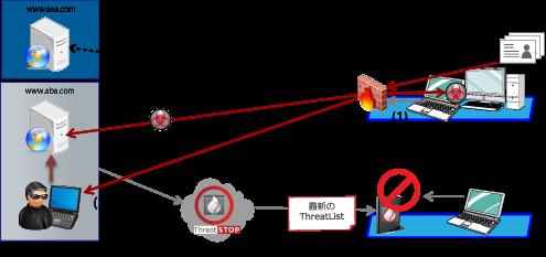 マルウェアによる情報漏えいを阻止 (出口対策)