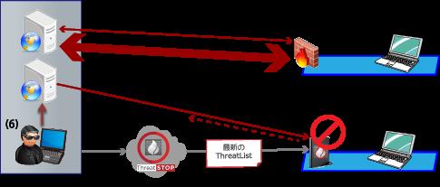 ネットワークパフォーマンスの改善