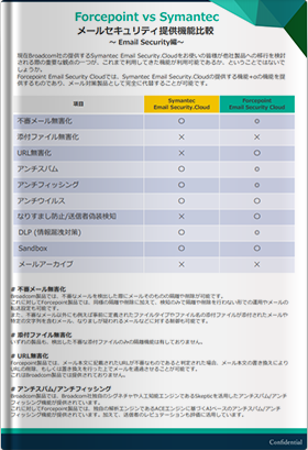 Forcepoint vs Symantec メールセキュリティ提供機能比較