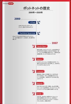 ボットネットの歴史